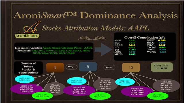AroniSmartIntelligence Apple Dominance Analysis, July 2020